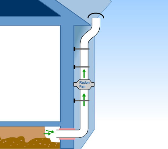effective radon mitigation solutions from twistfix